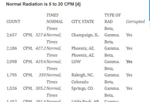 yrtw 65 66 partial CPM Chart see Your Radiation This Week No 65 and 66 for full details